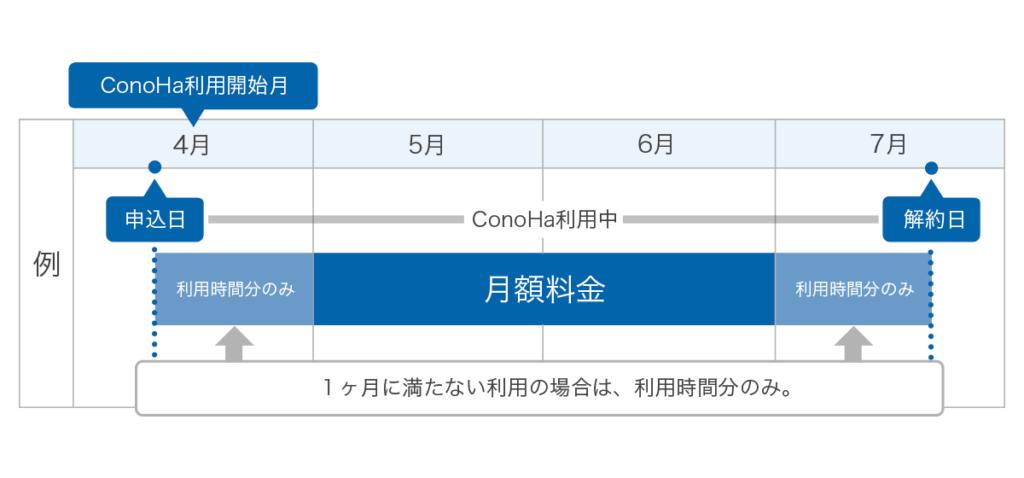 ConoHa for Windows Server の利用期間分の料金設定